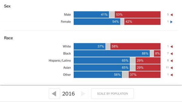 white-trump-vote-chart