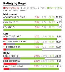 buzz-report-false-news-fb